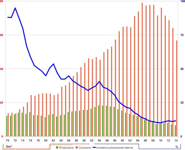 Referendum 17 aprile gas naturale metano trivelle perforazioni piattaforme produzione e consumo italia incidenza percentuale produzione interna nazionale metri cubi