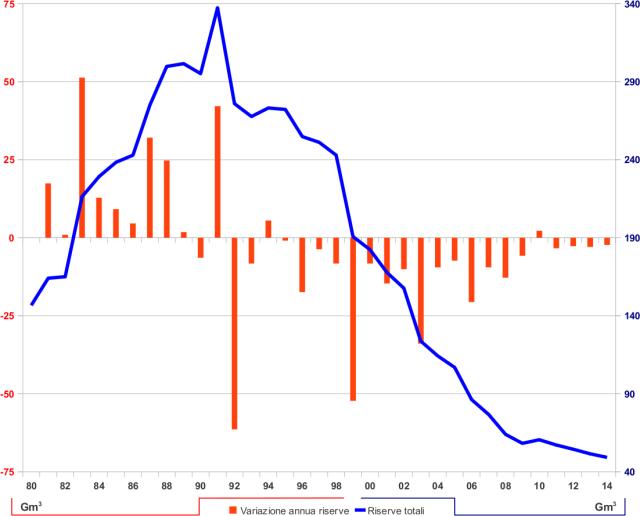 Referendum gas naturale metano idrocarburi fossili riserve italia metri cubi variazione annua riserve metri cubi