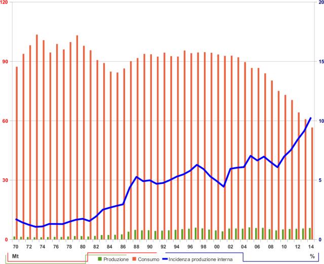 Referendum 17 aprile petrolio trivelle perforazioni piattaforme produzione e consumo produzioni e consumi italia incidenza percentuale produzione interna nazionale milioni di t tonnellate barili giorno