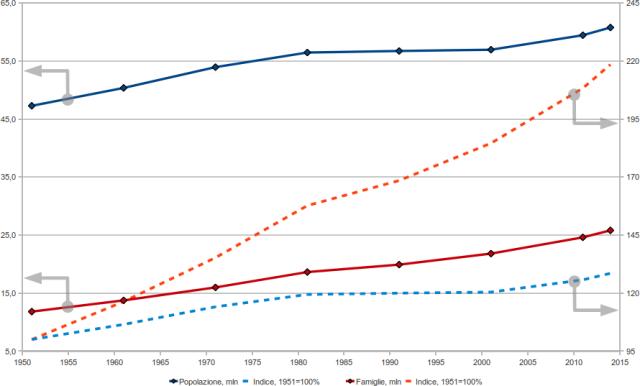 Popolazione Italia italiana numero abitanti residenti famiglie componenti nuclei familiari censimenti indici anni