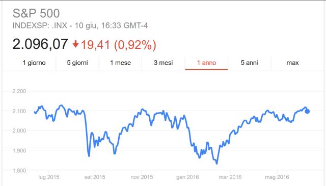 Indice S&P 500, andamento quotazioni ad 1 anno.