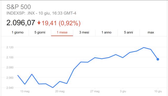Indice S&P 500, andamento quotazioni ad 1 mese.