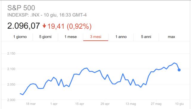 Indice S&P 500, andamento quotazioni a 3 mesi.