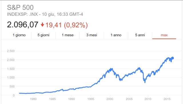 Indice S&P 500, andamento storico quotazioni a 40 anni.