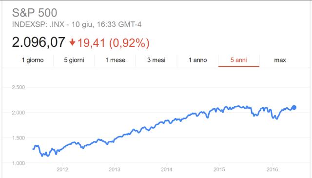 Indice S&P 500, andamento quotazioni a 5 anni.