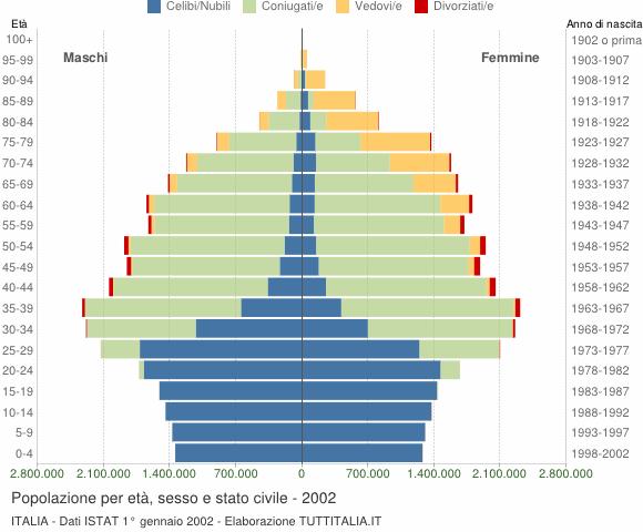 piramide demografica demografia italia età stato civile sesso 2001 2002