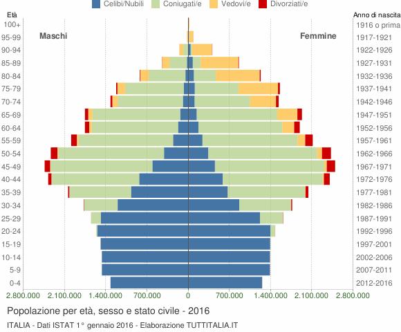 piramide demografica demografia italia età stato civile sesso 2015 2016