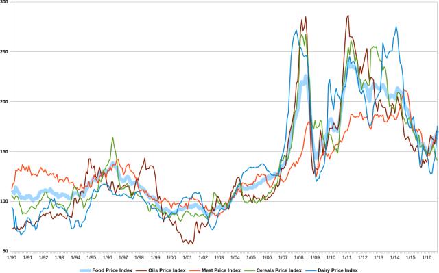 FAO food price index 1990 2016, oils meat cereals dairy, indice prezzi alimentari FAO, oli e grassi carne cereali latticini