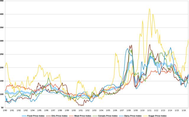 FAO food price index 1990 2016, oils meat cereals dairy sugar, indice prezzi cibo FAO, oli e grassi carne cereali latticini zucchero