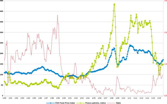 FAO food price index 1990 2016, crude oil price brent wti fuel index, indice prezzi agricoltura FAO, indice prezzi petrolio greggio carburanti gasolio, ratio, rapporto