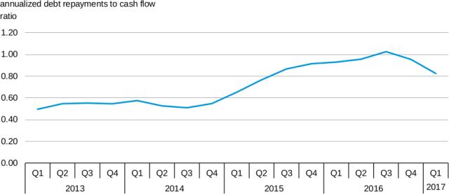 rapporto tra flusso di cassa e spesa per il servizio del debito, interessi e rate, compagnie petrolifere, costi di estrazione e produzione petrolio gas idrocarburi