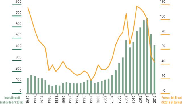 investimenti estrazione produzione petrolio greggio miliardi dollari $ 2016 compagnie petrolifere