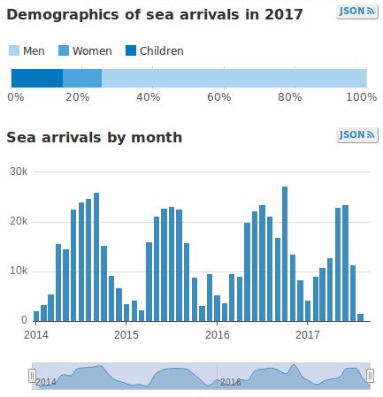 numero sbarchi migranti, immigrati clandestini irregolari, barconi, coste, ong, italia 2014 2015 2016 2017, unhcr, libia, mediterraneo