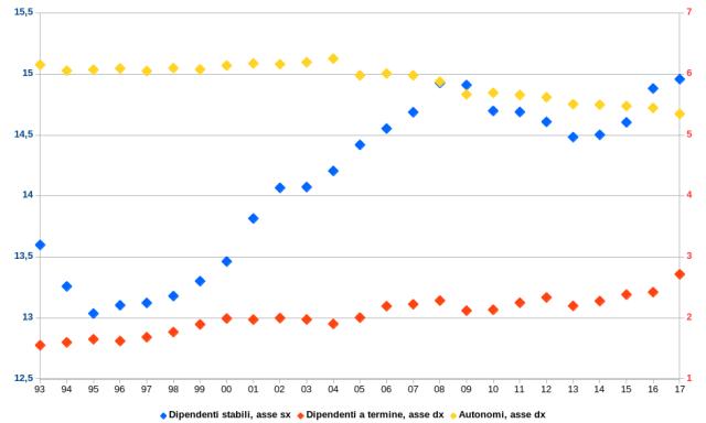 numero di lavoratori occupati in italia per tipo, fissi, precari, autonomi, dipendenti stabili