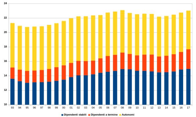 totale cumulato lavoratori occupati in italia, posti di lavoro fissi stabili, posti precari, autonomi, numero