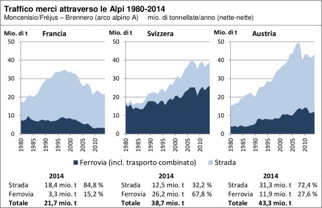 rapporto alpinfo, trasporto merci alpi arco alpino italia francia svizzera austria strada ferrovia