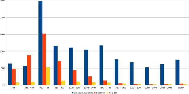 numero pensioni pensionati classe importo importi assegno assegni mensile euro anzianità vecchiaia invalidità