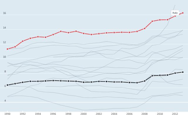 rapporto spesa pensionistica pensioni pil gdp deficit debito uscite italia ocse oecd