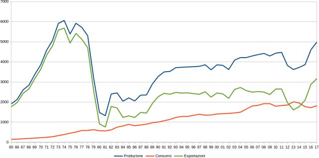Produzione e consumo di petrolio in Iran, esportazioni, barili giorno, production, consumption, export