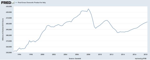 Prodotto interno lordo pil italia eurostat istat prezzi costanti euro concatenati 2010