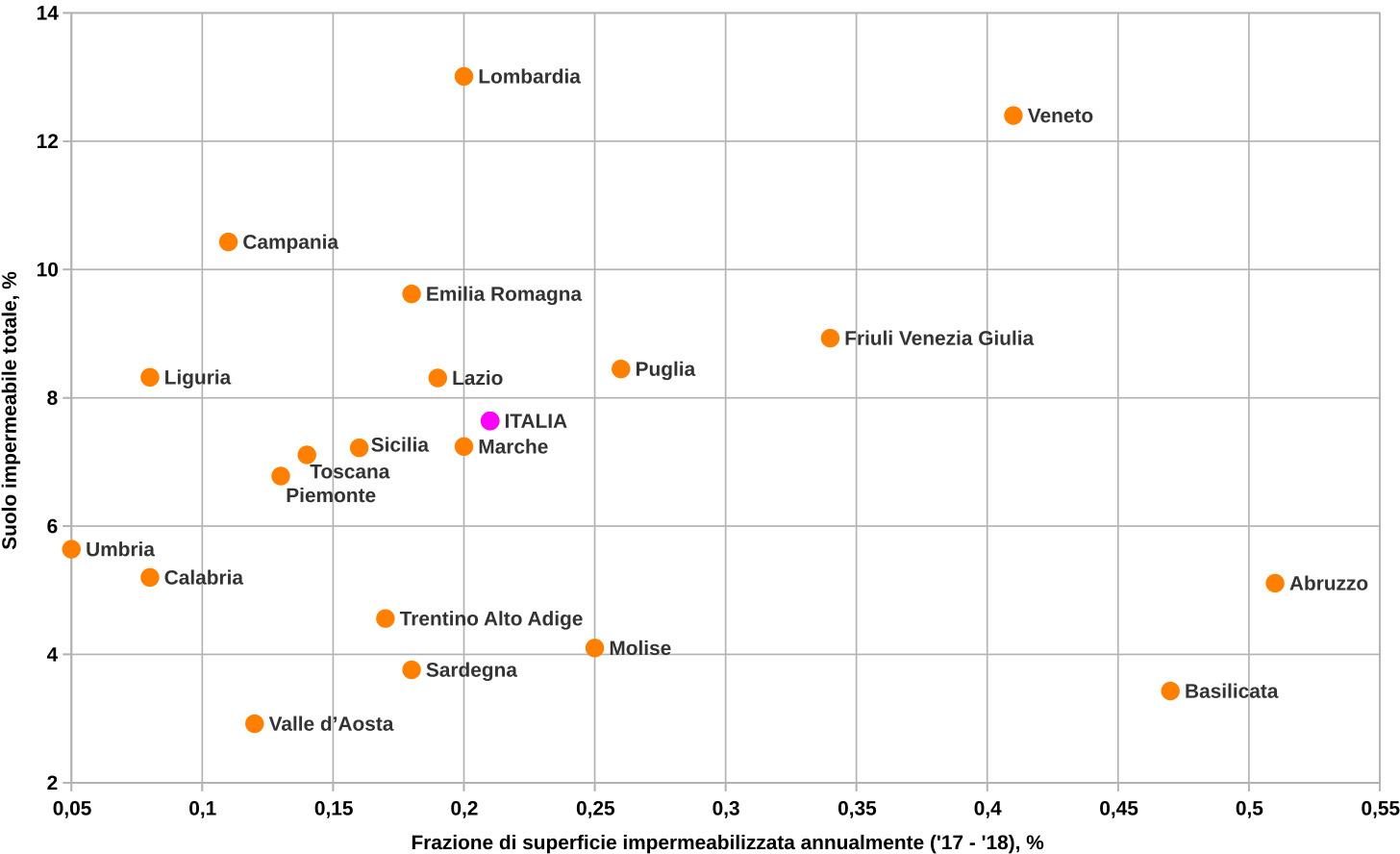 Suolo impermeabilizzato nelle regioni italiane, percentuale totale e variazione annua 2017 2018