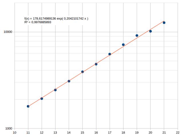 numero di casi di Covid-19, scala logaritmica