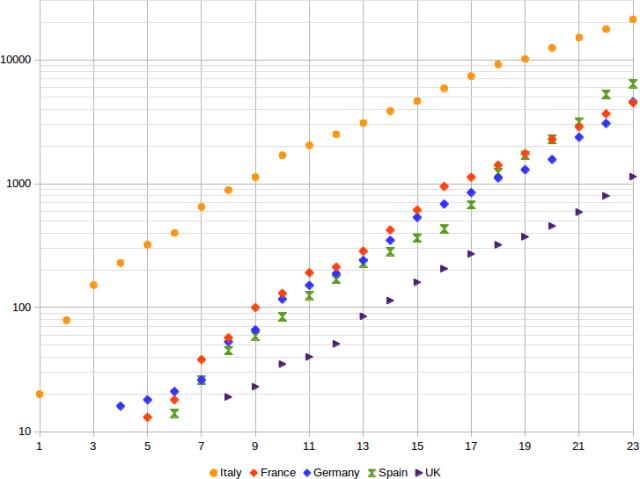 Contagio coronavirus: grafico comparativo paesi europei. Scala semi logaritmica