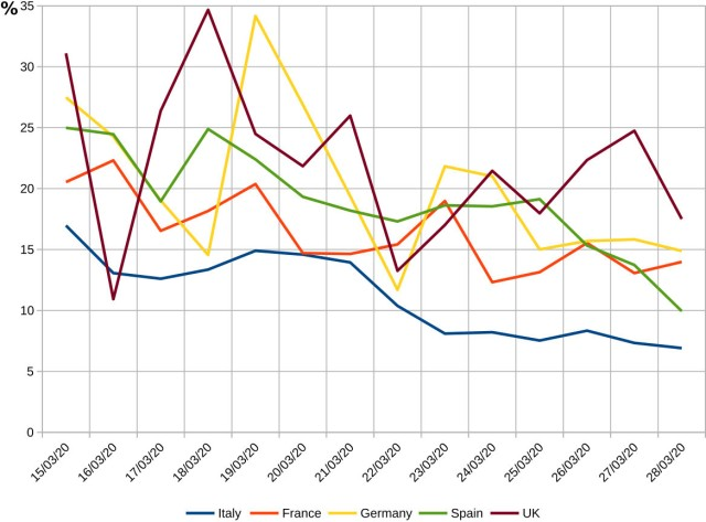 Tassi di crescita giornalieri per l'epidemia di coronavirus in europa